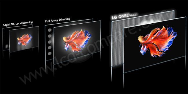 LG QLED NanoCell Mini-Led