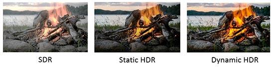 Visuel représentant la différence entre une image conventionnelle SDR, HDR statique et une image HDR dynamique