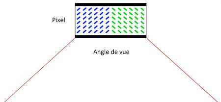 Schéma Multi-domain Vertical Alignment