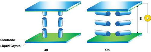 Visuel représentant un pixel de technologie VA