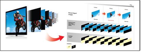 Sony Motionflow XR 200