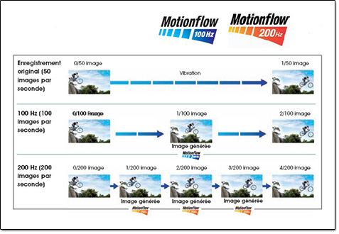 Sony Motionflow