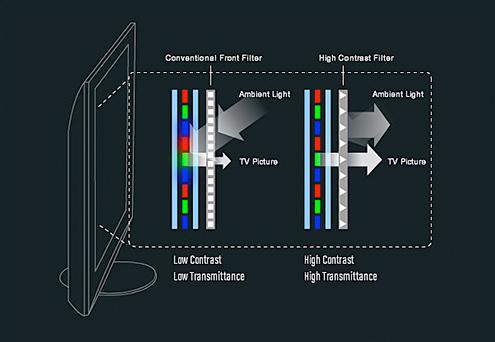 Panasonic High Contrast Filter