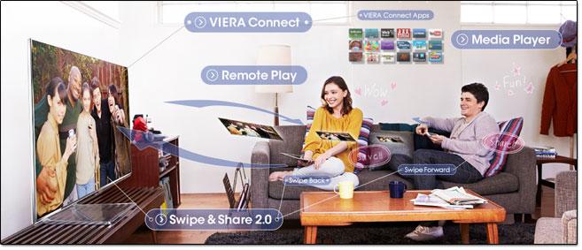 Fonctions réseaux des modèles Panasonic Smart Viera 2013