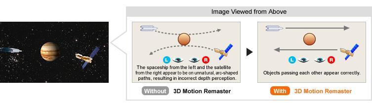Panasonic 3D Motion Remaster