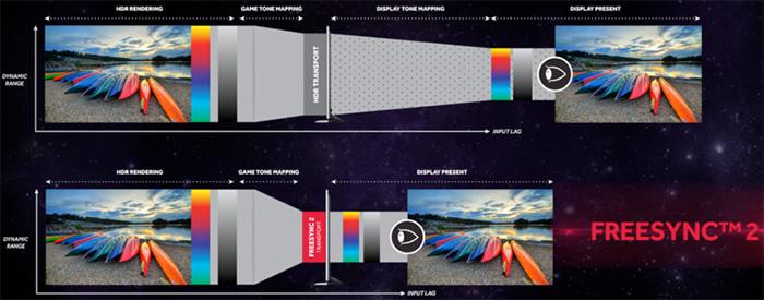 Le système FreeSync 2 permet d'accélérer l'affichage des images HDR : les images délivrées en sortie de la carte graphique sont adaptées aux spécifications techniques de l'écran
