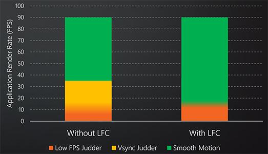 Les écrans FreeSync 2 sont compatibles LFC afin de préserver la fluidité d'affichage même lorsque la carte graphique délivre un nombre limité d'image chaque seconde