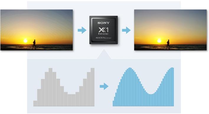 Visuel représentant la technologie Super Bit Mapping™ 4K HDR de Sony