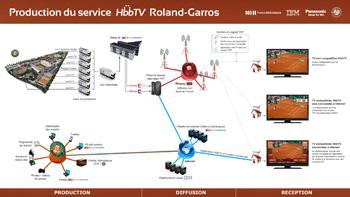 Production du HbbTV Roland-Garros