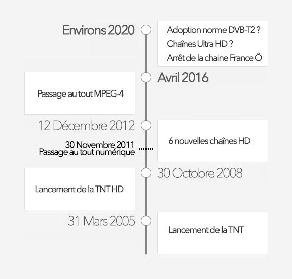 Timeline TNT en France