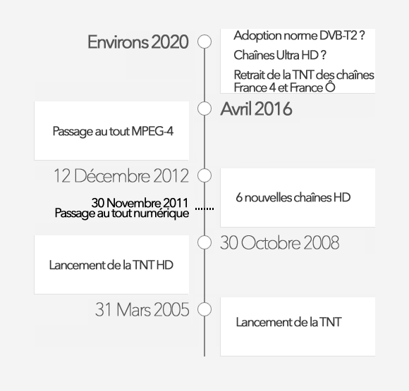 b43d07d9c9db Les dates clés de la mise en place et de l évolution de la TNT en France