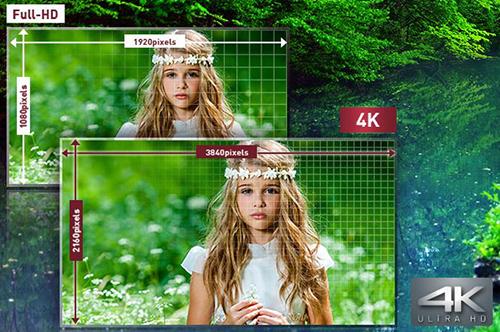 Visuel représentant la définition des images affichées sur les TV 4K UHD