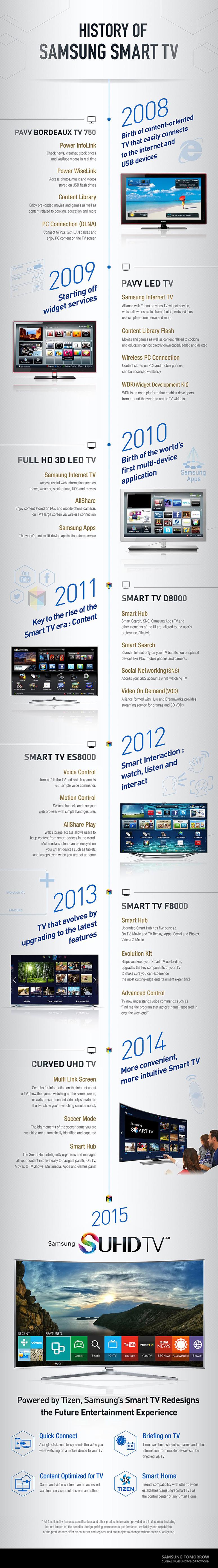 Infographie des Smart TV Samsung de 2008 à 2015