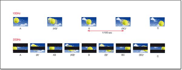 Illustration du fonctionnement du 200Hz par jeu de rétroéclairage.