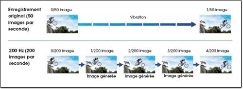 Illustration du fonctionnement du 200Hz par interpolation d'images