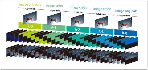 Illustration du fonctionnement du traitement 400Hz sur les TV LCD.