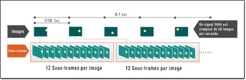 Illustration du fonctionnement du traitement 600Hz sur les TV plasma.