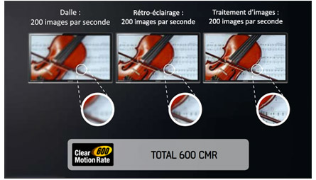 Indice de fluidité Clear Motion Rate de Samsung
