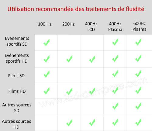Utilisation recommandée des traitements de fluidité en fonction des sources.