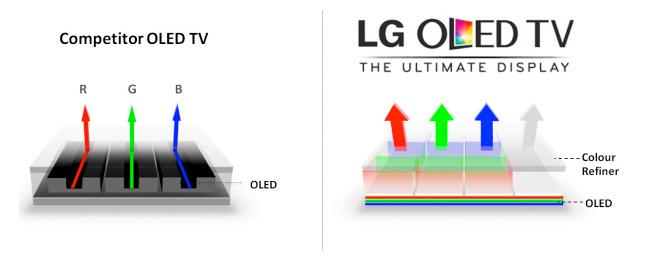 Technologie WOLED LG